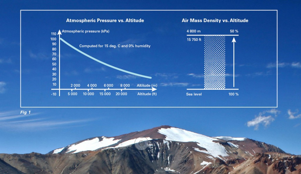 Fig 1. The primary problem with altitude is the decreased mass density of air.