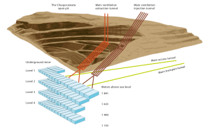 This schematic view of the Chuquicamata site, shows the existing open pit and the preparations now under way to develop the new underground mine.